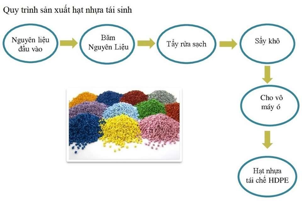 Quy trình sản xuất hạt nhựa tái sinh HDPE