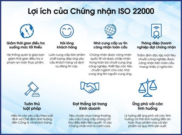 Lợi ích của chứng nhận ISO